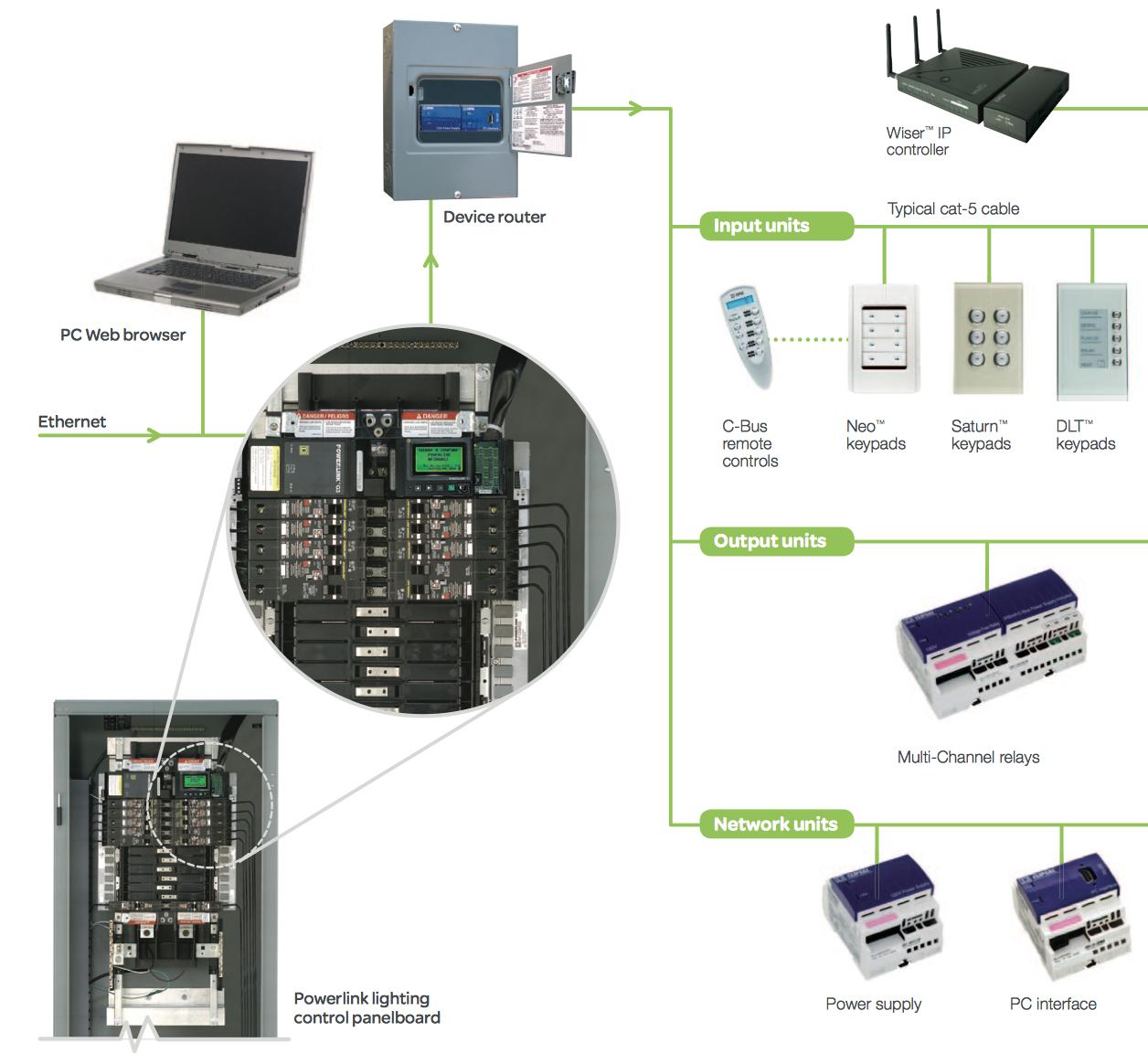 Schneider Electric Measurement & Verification Panels ...