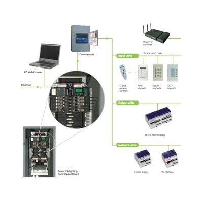 Schneider Electric Measurement & Verification Panels (MVP) Connectivity Diagram